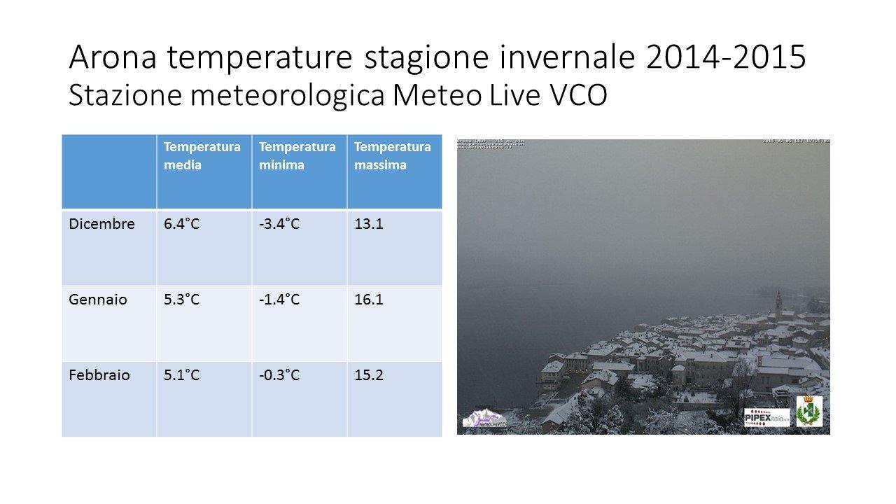temperatureinverno1415