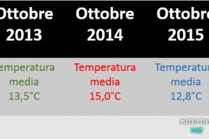 Gravellona Toce clima ottobre 2015