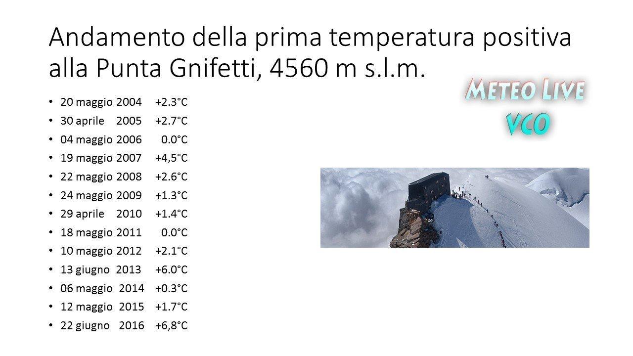 Temperatura positiva alla Capanna Margherita 2016