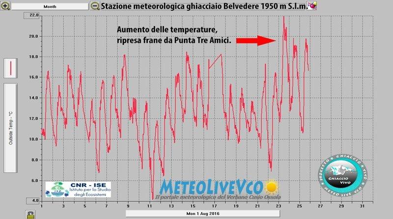 temperature-agosto-2016