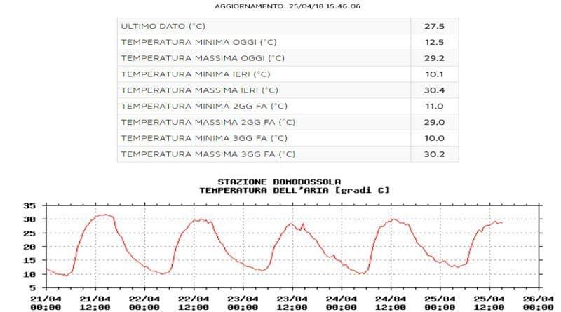 CLIMA, ancora caldo ora è aprile record.